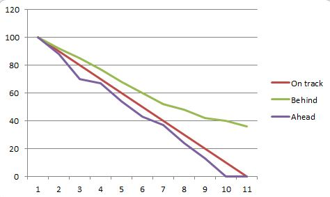 An example of a sprint burndown chart