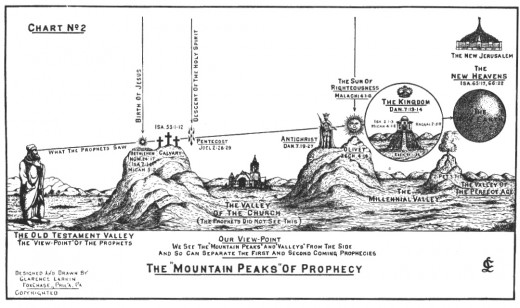 Chart by Clarence Larkin (1850–1924) showing how the OT prophets did not see the Church hidden in the valley between the two comings of Christ.