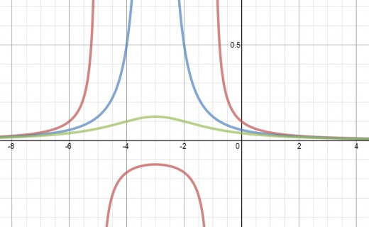 The graphs of f(x) = 1/(2x^2+12x+10) in red, g(x) = 1/(2x^2+12x+18) in blue, and h(x) = 1/(2x^2+12x+26) in green. Notice x = -3 is the line of symmetry for all three.
