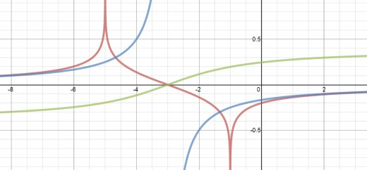 Graphs of the antiderivatives of f(x) in red, g(x) in blue, and h(x) in green.