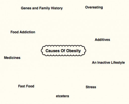 Food Addiction. Obesity Factors. Overeating