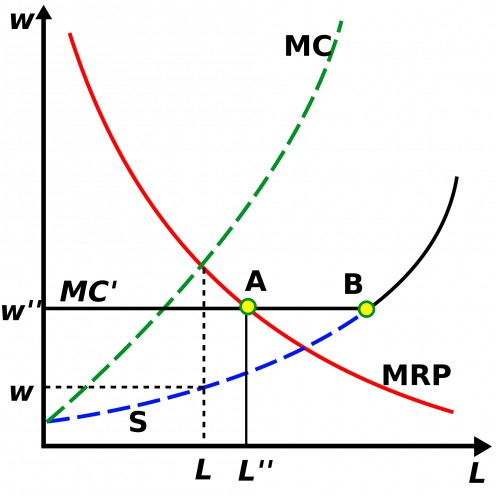 EFFECT OF MINIMUM WAGE IN MONOPSONY ECONOMIC CONDITIONS (this is why you should NEVER believe bumper sticker) - CHART 1