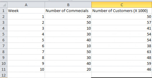 XYZ's data comparing commercials with customer numbers within the last two and half months.