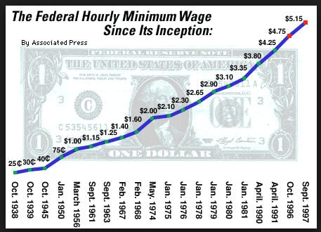 This chart shows how pathetic the Federal Min. Wage
