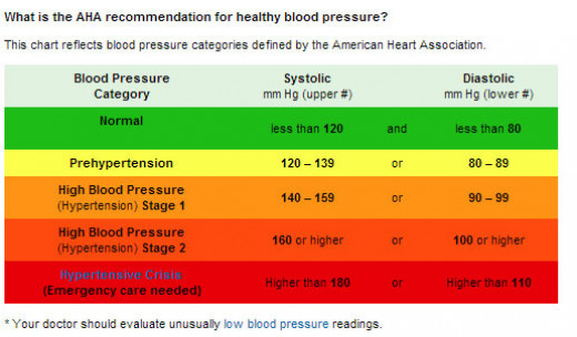 American Heart Association's recommendation for healthy blood pressure