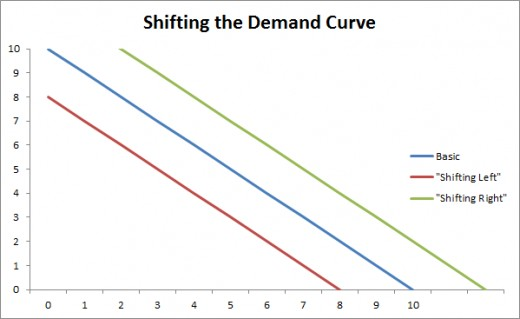 Possible shifts on a Demand Curve