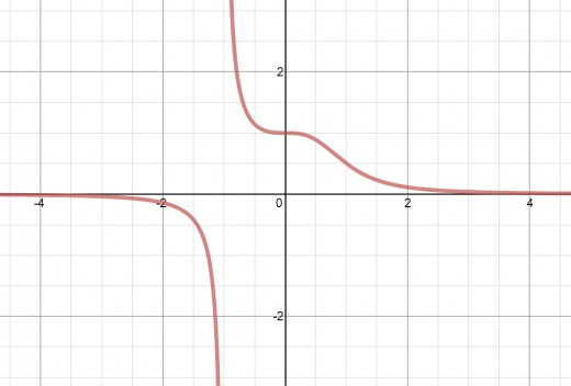 Graph of y = 1/(x^3 + 1)