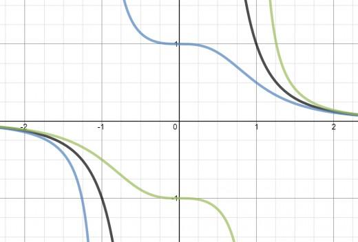 Graphs of y = 1/(x^3 + 1) [blue], y = 1/(x^3 - 1) [green], y = 1/x^3 [black]
