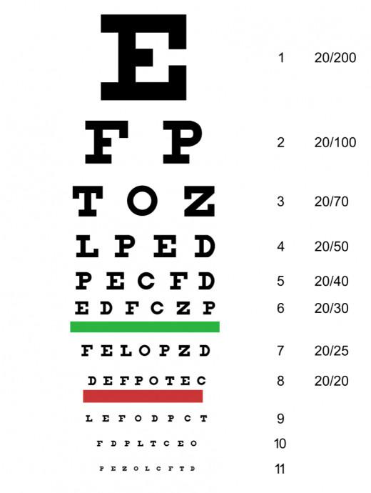Eye chart - 20/20 vision