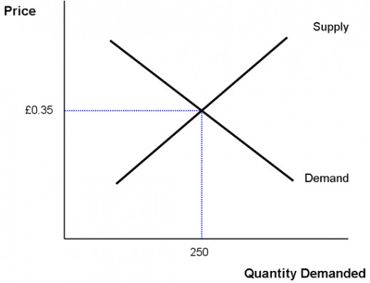 At Equilibrium ... the supply and demand are equal.