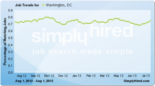 Mar 2014: 232,800+ Jobs listed in DC.