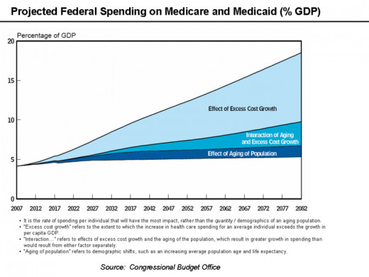 Projected federal spending on Medicare and Medicaid % GDP