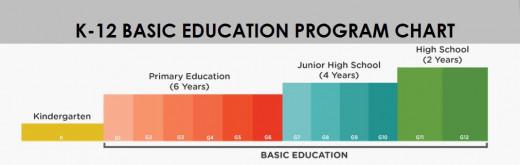 K-12 Education System