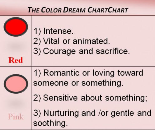 Dream Chart Red and Pink