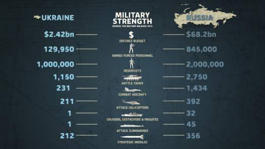 Comparison of military strength between Ukraine and Russia.