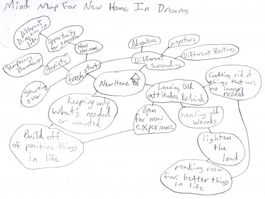 The mind map about the meaning of the new home in my dream. (Please forgive the poor handwriting.)