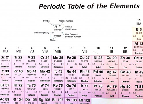 Part of the periodic table on display in my classroom; different tables may contain slightly different information