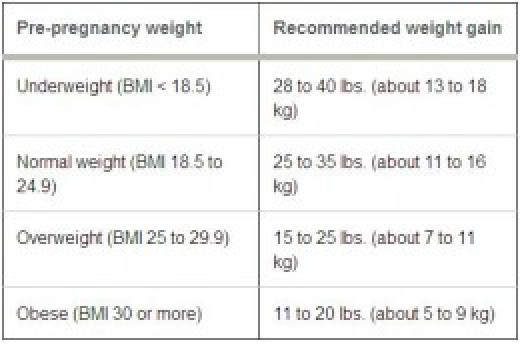 General Guidelines for Pregnancy Weight Gain