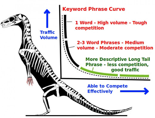 The quest for Long Tail Keyword phrases that deliver good traffic and for which there is a good chance of success in beating the competitors