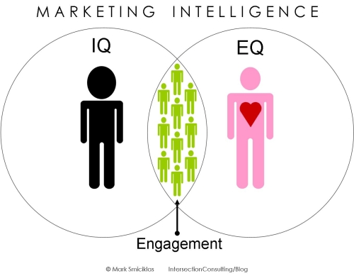 """""""Is emotional intelligence as a marketer becoming as important as being able to implement marketing tactics?"""