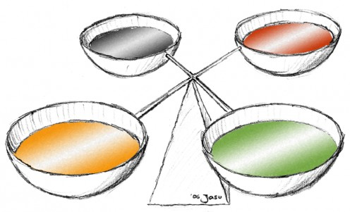 Diagram to visualise the ancient Greek concept of the equilibrium of the four humours: blood (red), yellow bile, black bile, and phlegm (green).