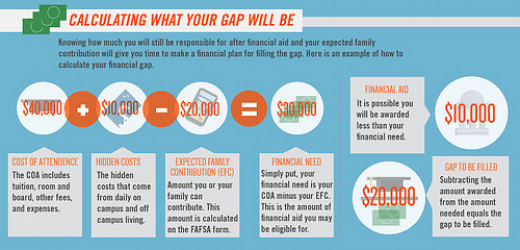 Calculating your financial aid gap.