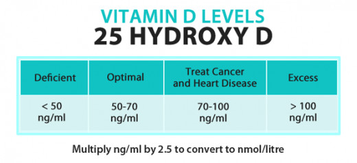 Optimal vitamin D levels to treat cancer.