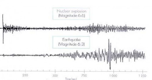 Note the differences between a natural earthquake and Seismic signals from an underground atomic blast. The one for the bomb begins suddenly as opposed to an increasing build up.