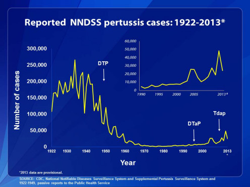 Cases of Pertussis 1922-2012 (CDC)