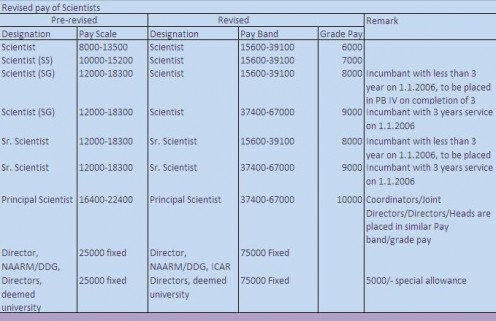 Phd pay scale