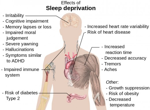 There are many side effects associated with not getting enough sleep.