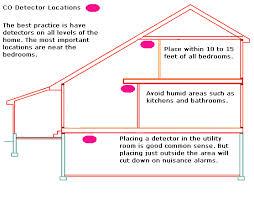 Where to place carbon monoxide detectors.