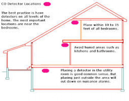 Where to place carbon monoxide detectors.