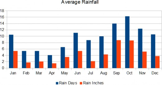 This chart shows two bars each month: blue for rain days (the average number of days it rains each month) and red for rain inches (or average inches of rain for the month).