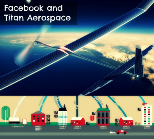 Facebook to buy solar powered drone manufacturing company Titan Aerospace
