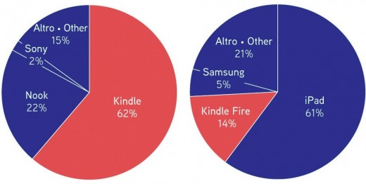 e-Reader (on the left) and Tablet (on the right) brands owned (2011)