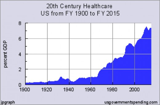 Healthcare cost have more then tripled in a century