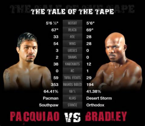 Pacman and Bradley will fight for the Welterweight title.