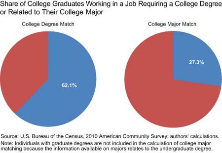 In 2010, only 62 percent of U.S. college graduates had a job that required a college degree.