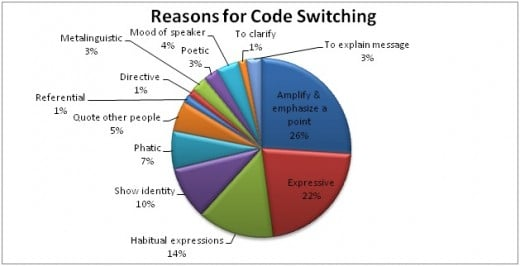 Reasons for Code Switching