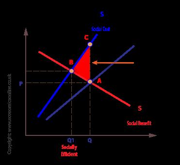 Negative Externality of Consumption