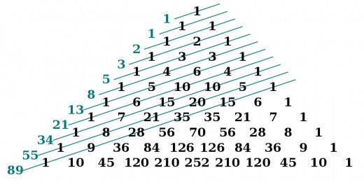 Fibonacci numbers arise as the sum of entries in Pascal's triangle along certain lines.