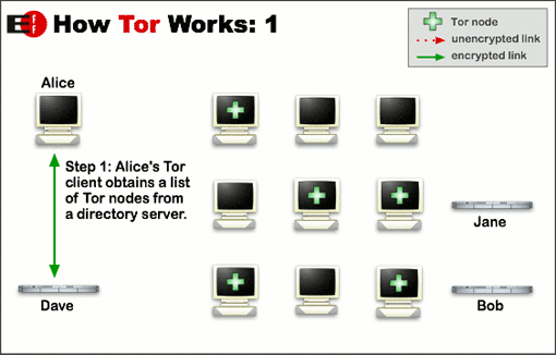 How Tor works step 1