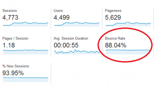 Google Analytics reporting an 88% bounce rate on a new website in need of tweaks.