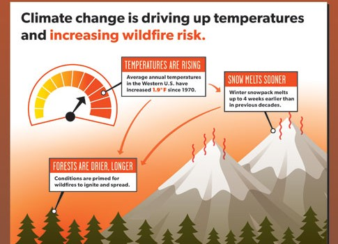 Western wild fires and climate change