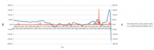 This picture shows the relation between polar shifts and the released energy of earthquakes since 1590.