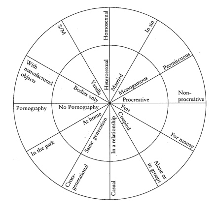Gayle Rubin's chart in her Essay 'Thinking Sex'