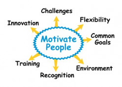 Motivation In the Workplace - Things that Inspire Employees to Achieve.