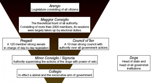 Political Structure of Venice.