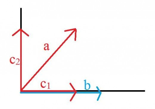 The projection of vector a onto b.